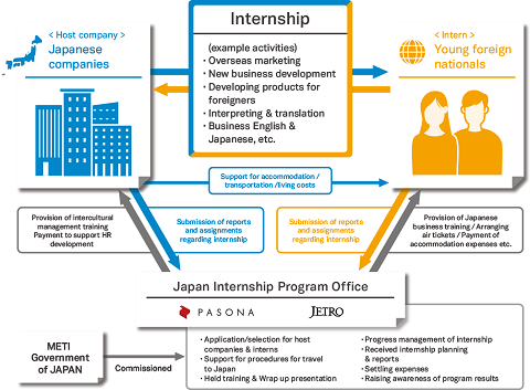 Internship - xin việc ở Nhật không hề khó